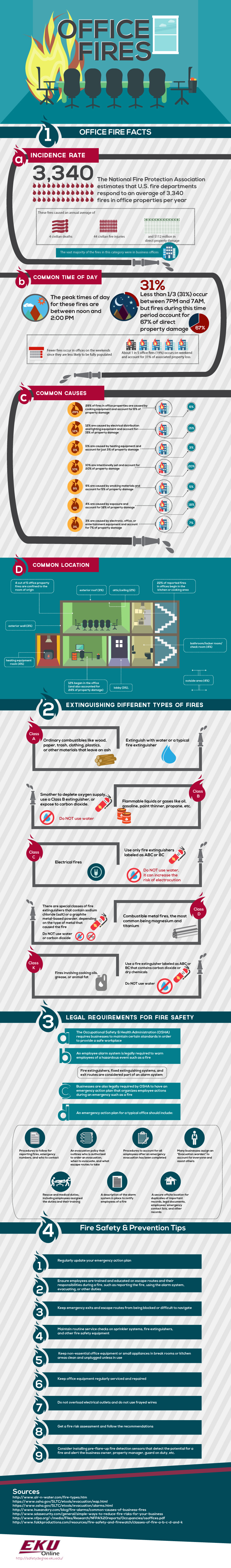 How to Prevent Office Fires [Infographic] | EHS Today